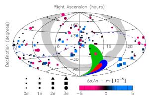 Quasar observations