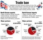 South Korea bans trade with North