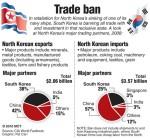 South Korea bans trade with North