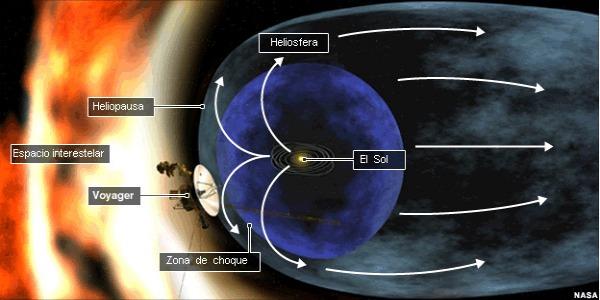 voyager-sistema-solar-burbujas-